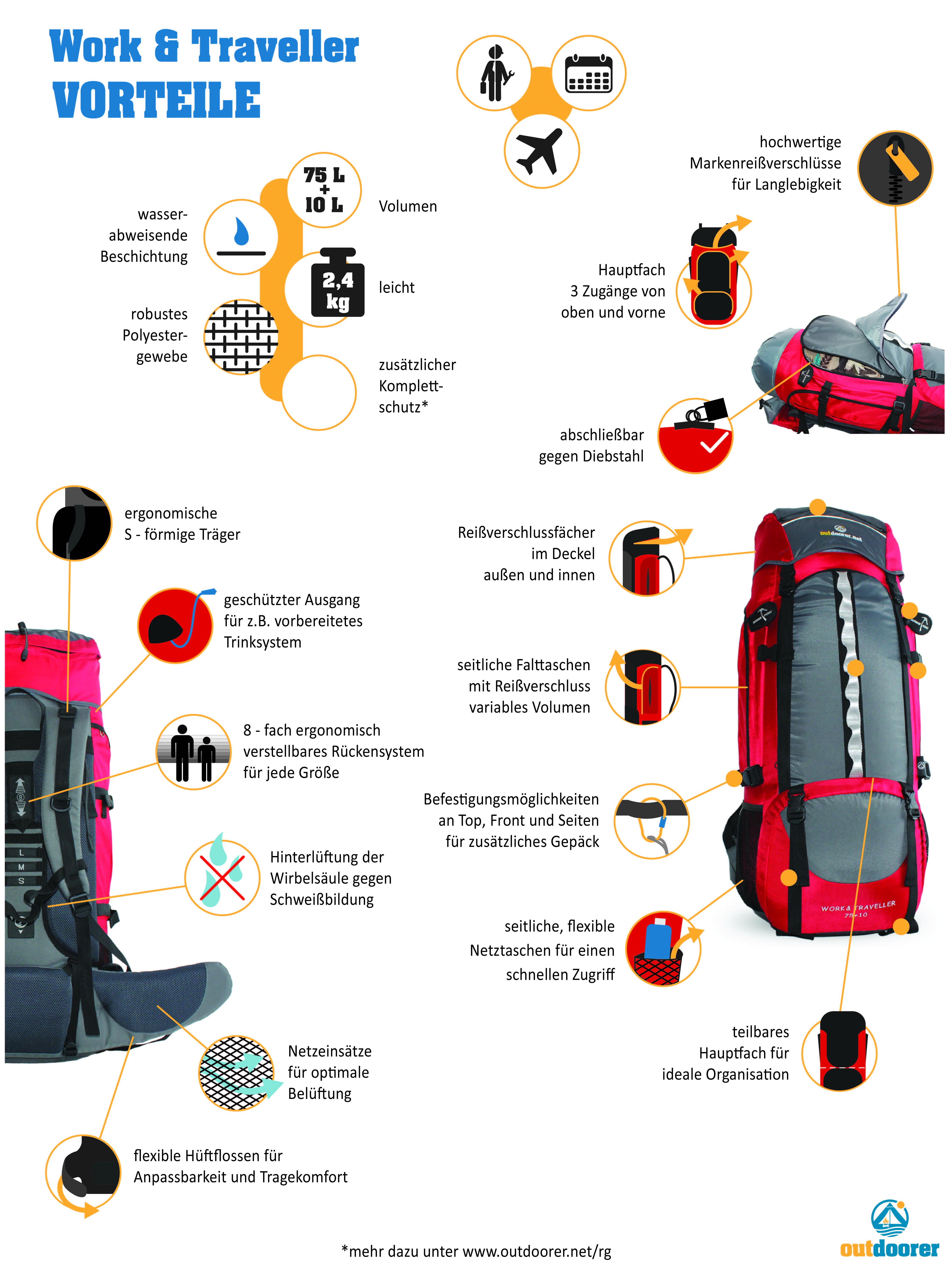 Übersicht der Funktionen eines Backpacking-Rucksacks